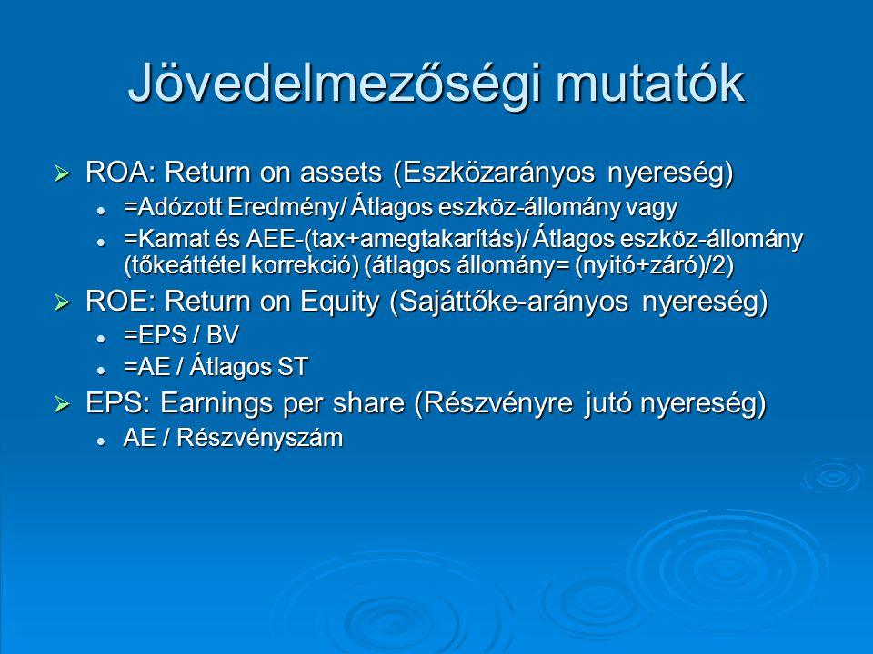 Jövedelmezőségi mutatók