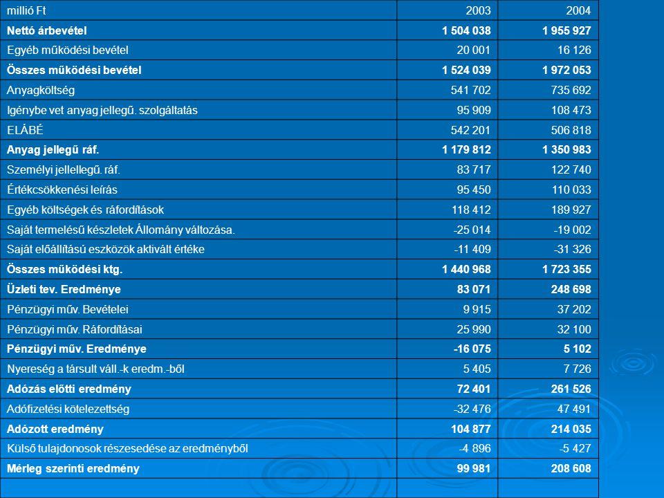 millió Ft 2003. 2004. Nettó árbevétel. 1 504 038. 1 955 927. Egyéb működési bevétel. 20 001. 16 126.