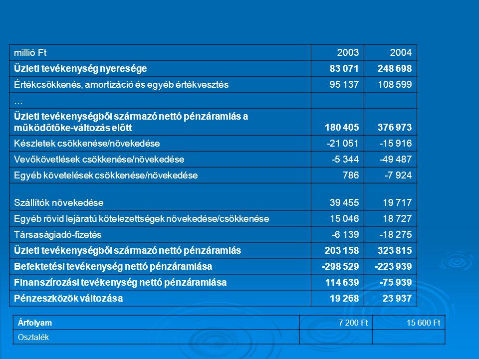 Üzleti tevékenység nyeresége 83 071 248 698