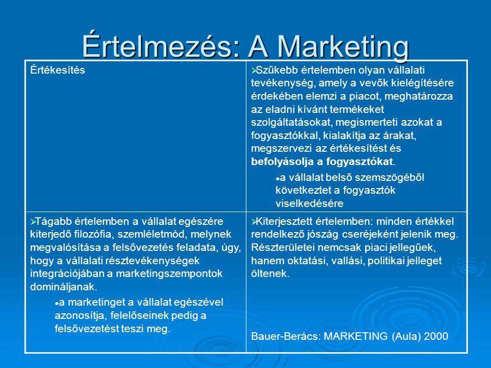 Értelmezés: A Marketing