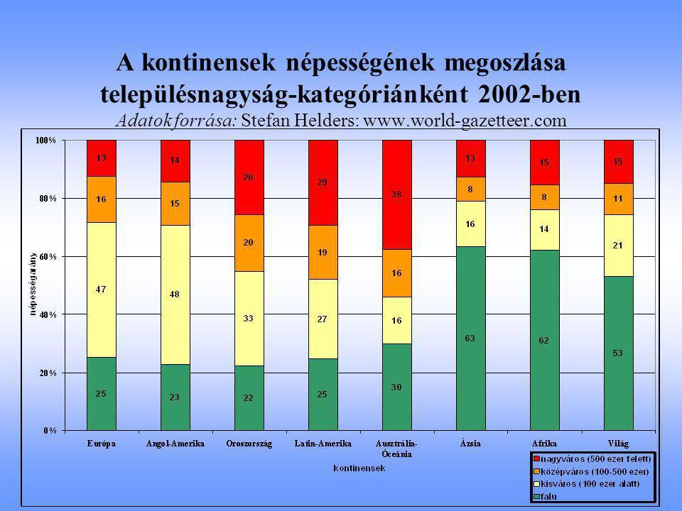 A kontinensek népességének megoszlása településnagyság-kategóriánként 2002-ben Adatok forrása: Stefan Helders: www.world-gazetteer.com