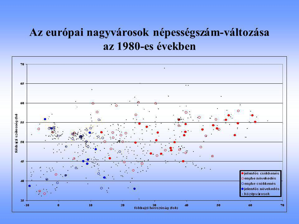 Az európai nagyvárosok népességszám-változása az 1980-es években