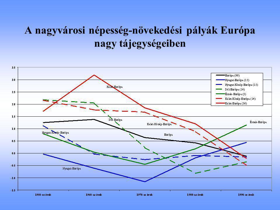 A nagyvárosi népesség-növekedési pályák Európa nagy tájegységeiben