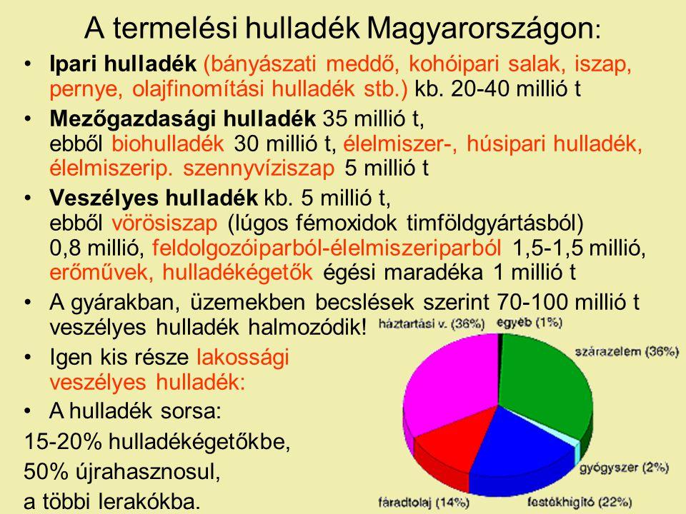 A termelési hulladék Magyarországon:
