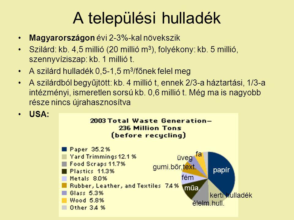 A települési hulladék Magyarországon évi 2-3%-kal növekszik