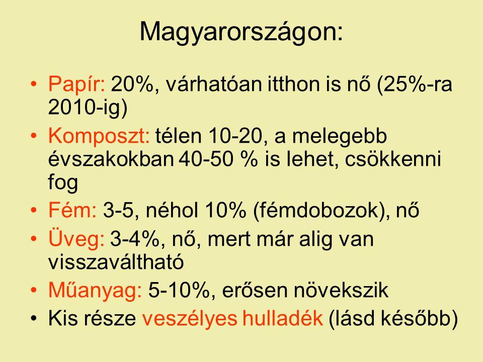 Magyarországon: Papír: 20%, várhatóan itthon is nő (25%-ra 2010-ig)