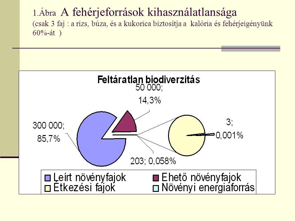 1.Ábra A fehérjeforrások kihasználatlansága (csak 3 faj : a rizs, búza, és a kukorica biztosítja a kalória és fehérjeigényünk 60%-át )
