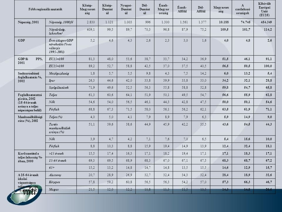 Főbb regionális mutatók Kibővült Európai Unió (EU25)