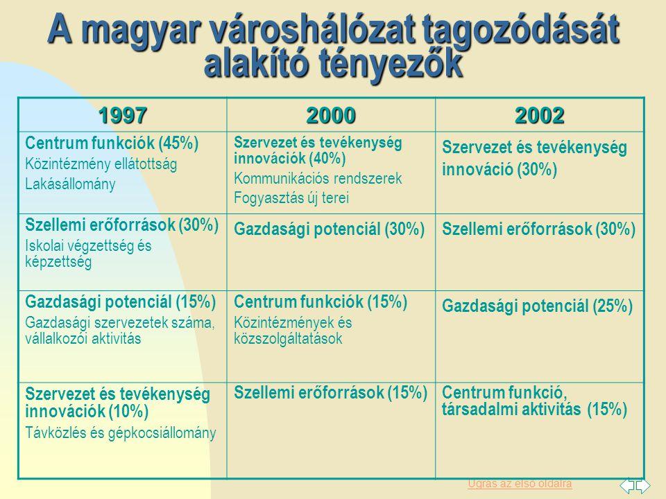A magyar városhálózat tagozódását alakító tényezők