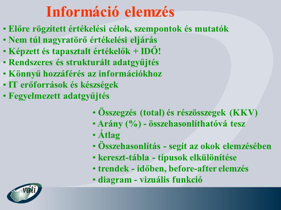 Információ elemzés Előre rögzített értékelési célok, szempontok és mutatók. Nem túl nagyratörő értékelési eljárás.