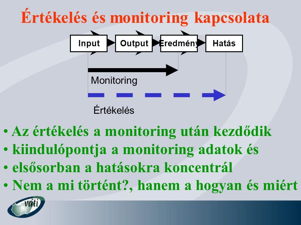Értékelés és monitoring kapcsolata