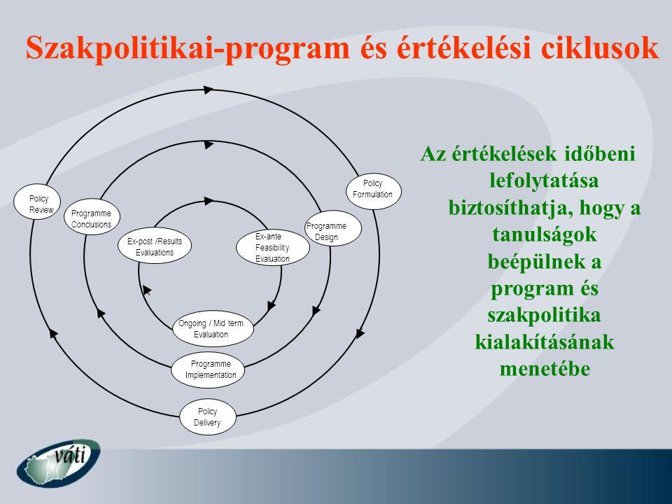 Szakpolitikai-program és értékelési ciklusok
