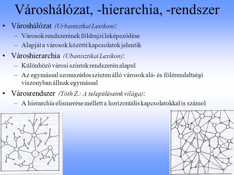 Városhálózat, -hierarchia, -rendszer