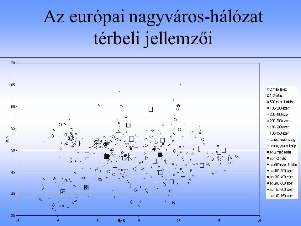Az európai nagyváros-hálózat térbeli jellemzői