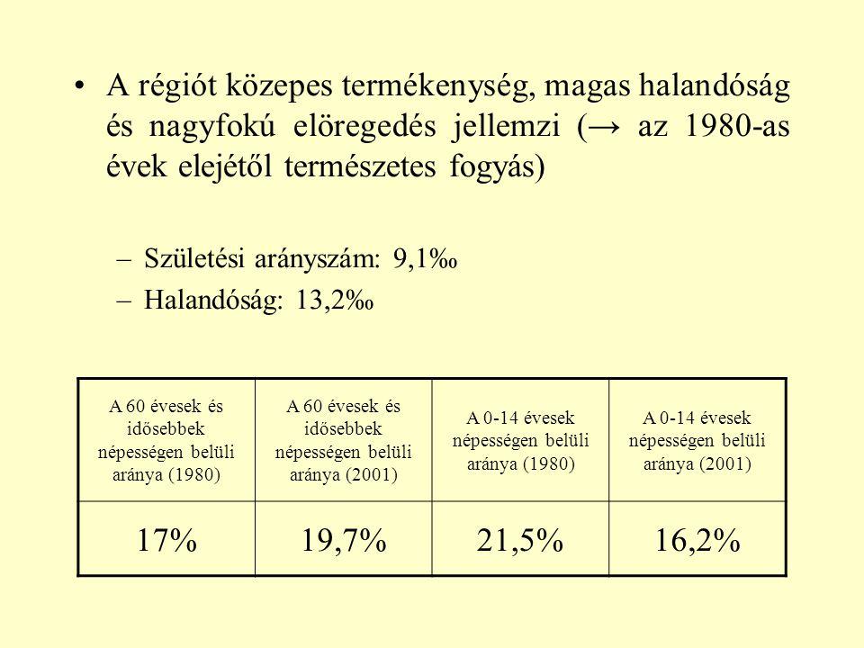A régiót közepes termékenység, magas halandóság és nagyfokú elöregedés jellemzi (→ az 1980-as évek elejétől természetes fogyás)