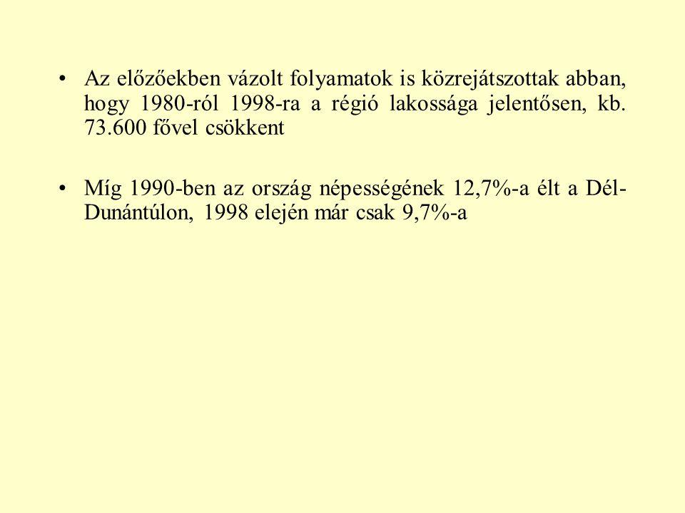 Az előzőekben vázolt folyamatok is közrejátszottak abban, hogy 1980-ról 1998-ra a régió lakossága jelentősen, kb. 73.600 fővel csökkent