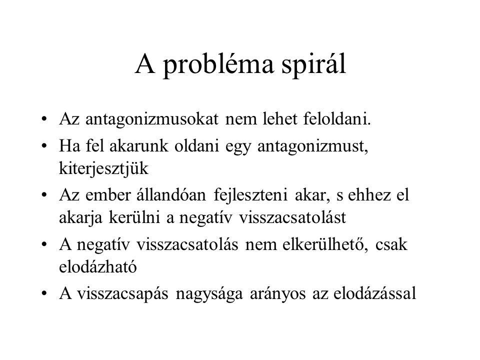 A probléma spirál Az antagonizmusokat nem lehet feloldani.
