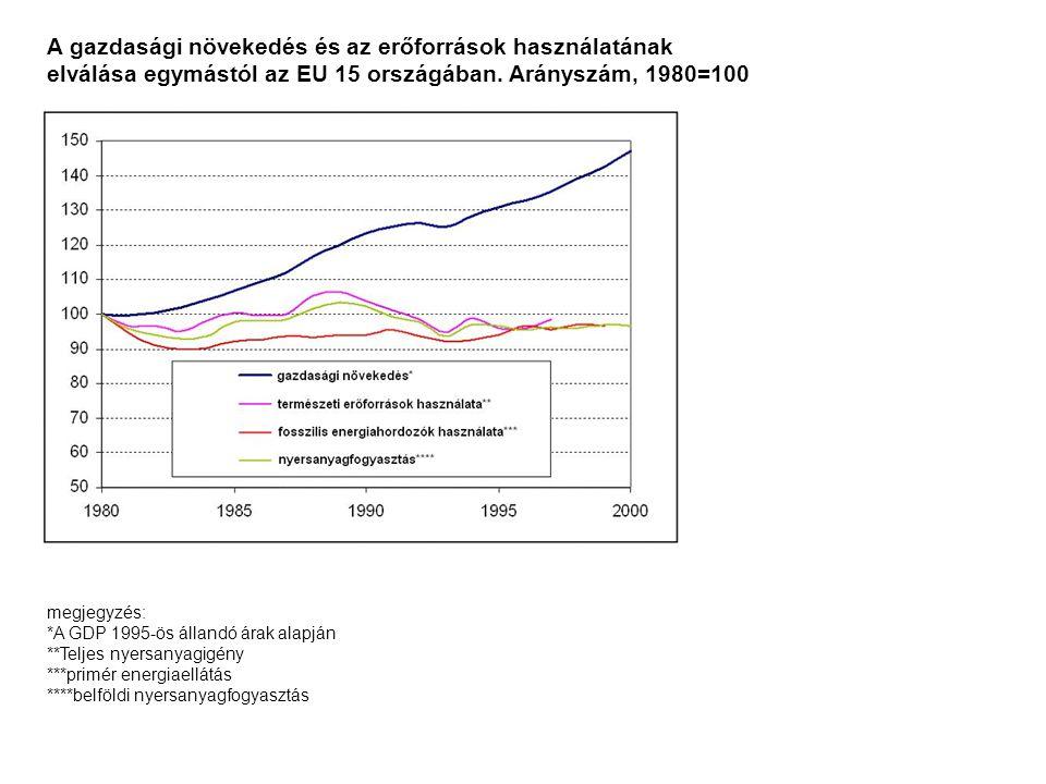 A gazdasági növekedés és az erőforrások használatának