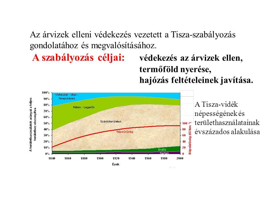 Az árvizek elleni védekezés vezetett a Tisza-szabályozás gondolatához és megvalósításához. A szabályozás céljai: védekezés az árvizek ellen, termőföld nyerése, hajózás feltételeinek javítása.
