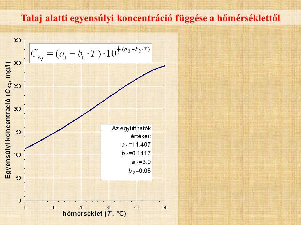 Talaj alatti egyensúlyi koncentráció függése a hőmérséklettől