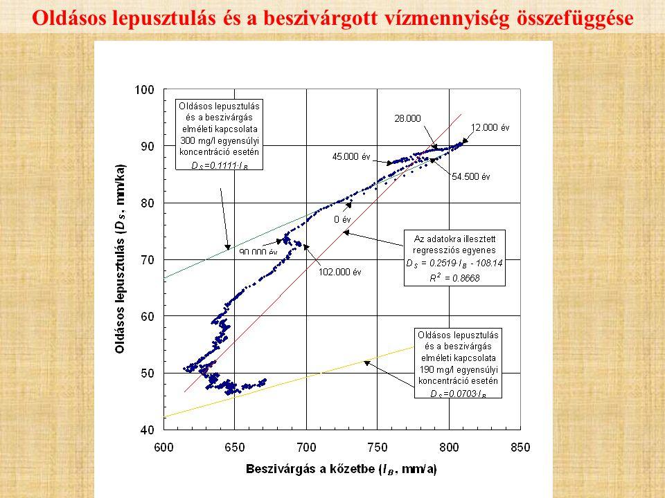 Oldásos lepusztulás és a beszivárgott vízmennyiség összefüggése
