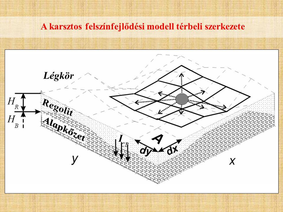A karsztos felszínfejlődési modell térbeli szerkezete