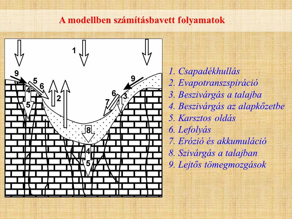 A modellben számításbavett folyamatok