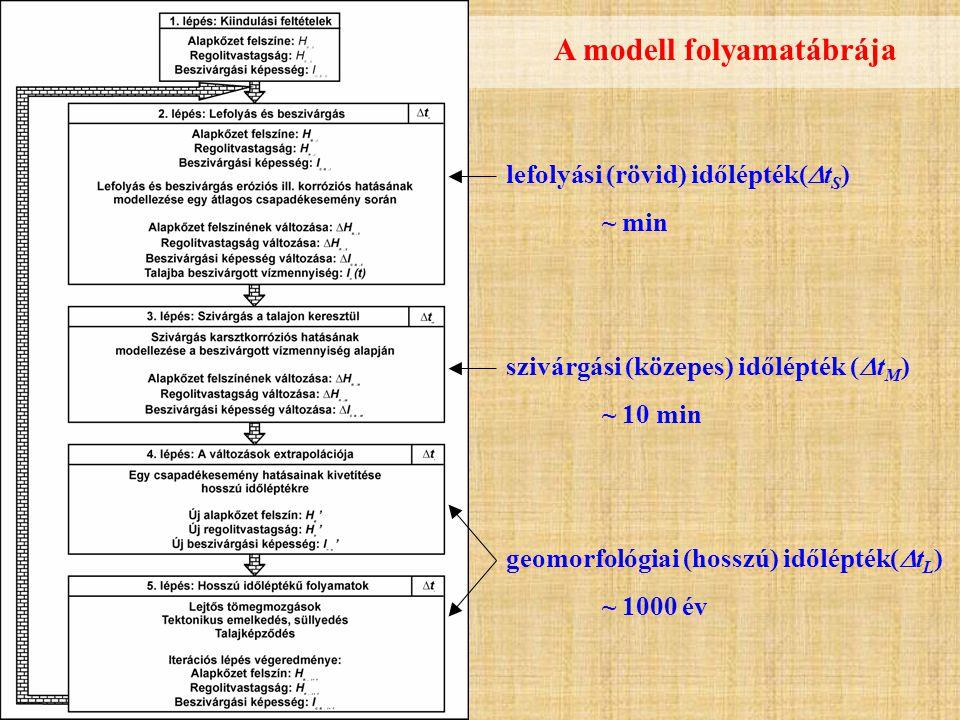 A modell folyamatábrája