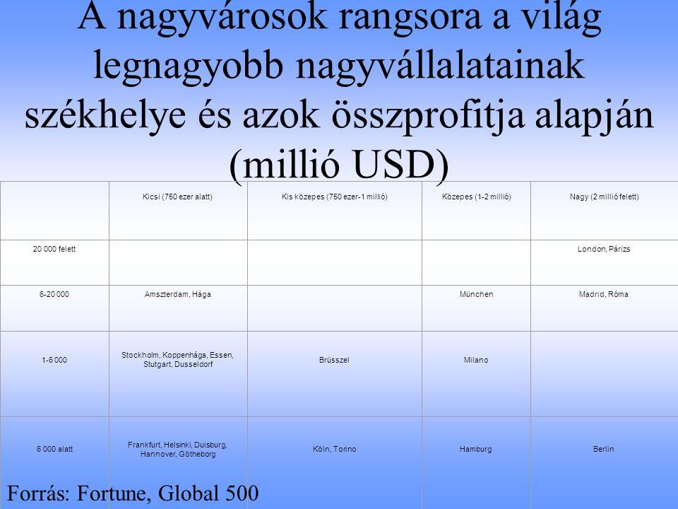 A nagyvárosok rangsora a világ legnagyobb nagyvállalatainak székhelye és azok összprofitja alapján (millió USD)
