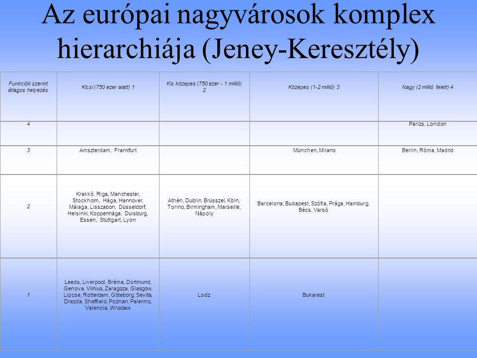 Az európai nagyvárosok komplex hierarchiája (Jeney-Keresztély)