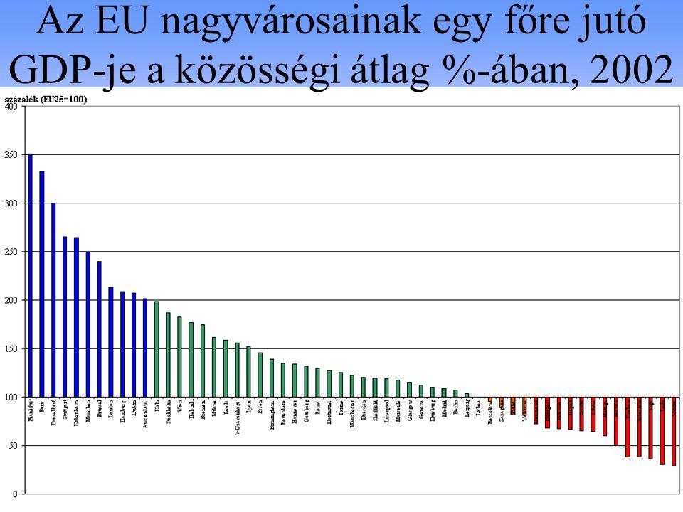 Az EU nagyvárosainak egy főre jutó GDP-je a közösségi átlag %-ában, 2002