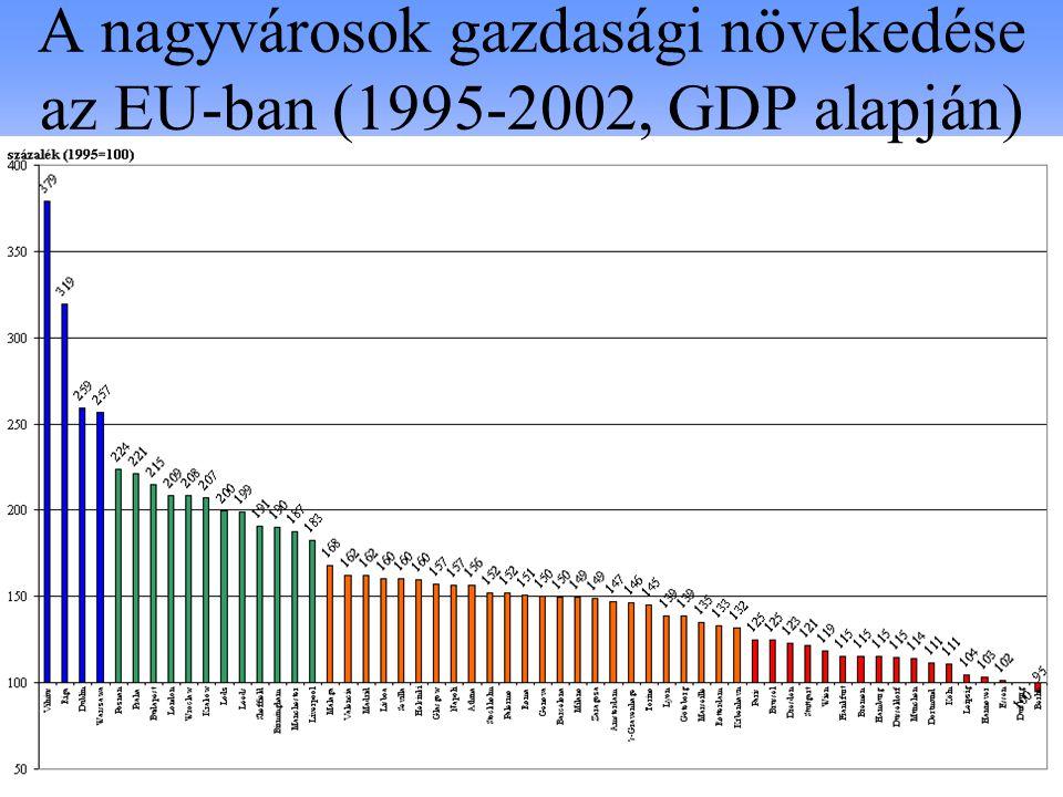 A nagyvárosok gazdasági növekedése az EU-ban (1995-2002, GDP alapján)
