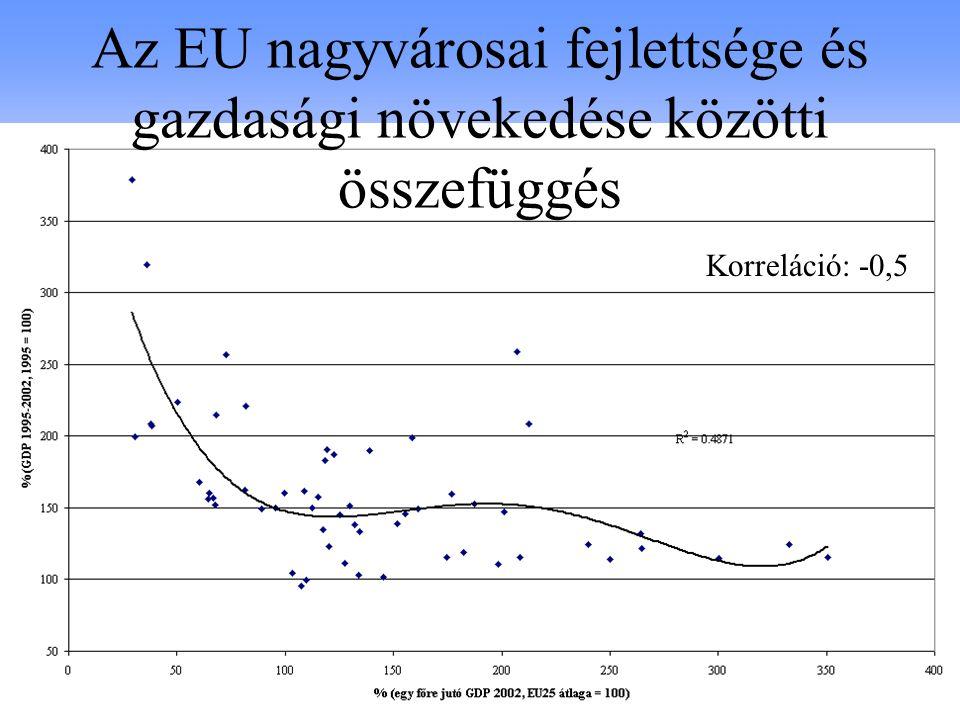 Az EU nagyvárosai fejlettsége és gazdasági növekedése közötti összefüggés
