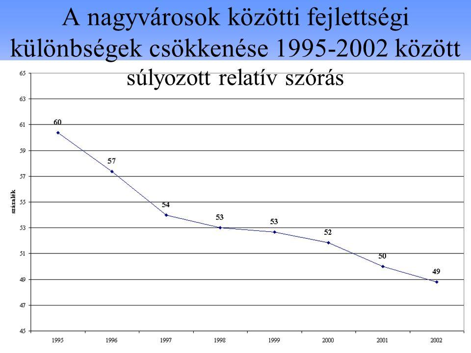 A nagyvárosok közötti fejlettségi különbségek csökkenése 1995-2002 között súlyozott relatív szórás