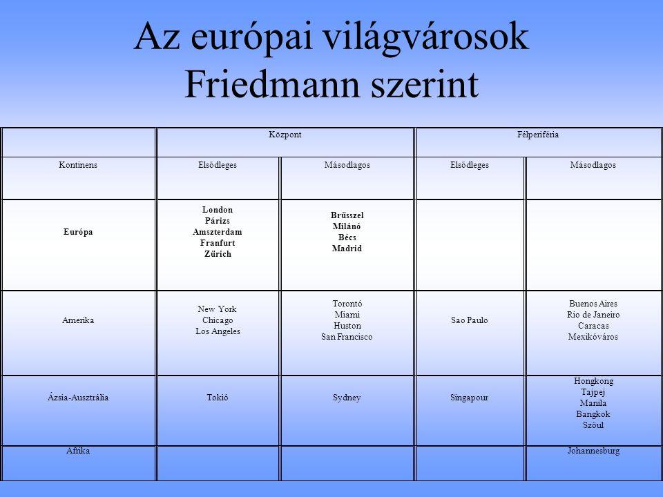 Az európai világvárosok Friedmann szerint