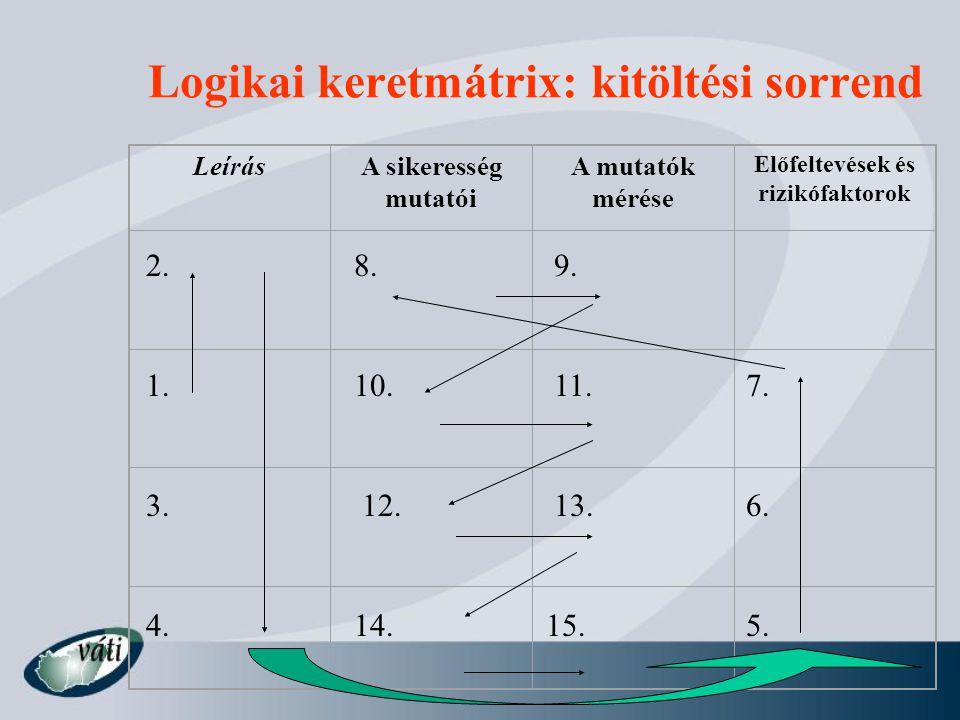 Logikai keretmátrix: kitöltési sorrend