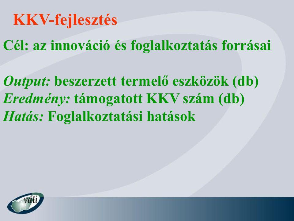 KKV-fejlesztés Cél: az innováció és foglalkoztatás forrásai