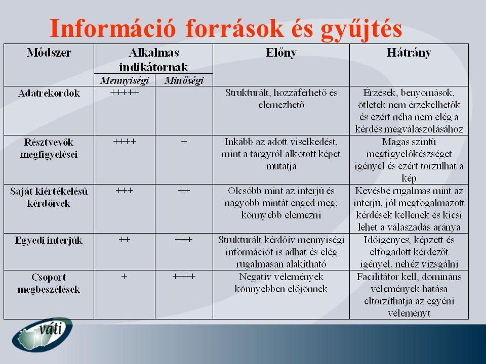 Információ források és gyűjtés