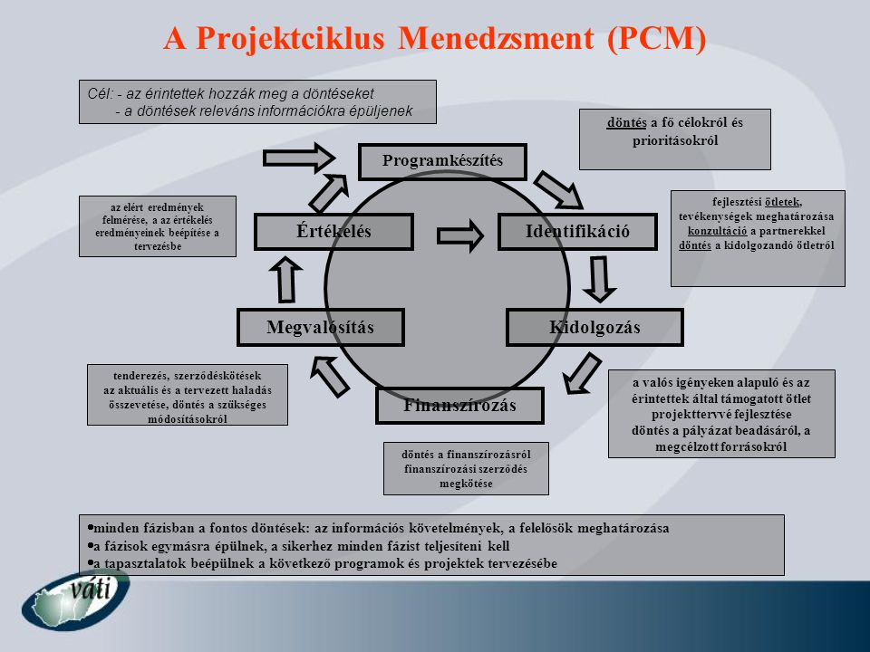 A Projektciklus Menedzsment (PCM)