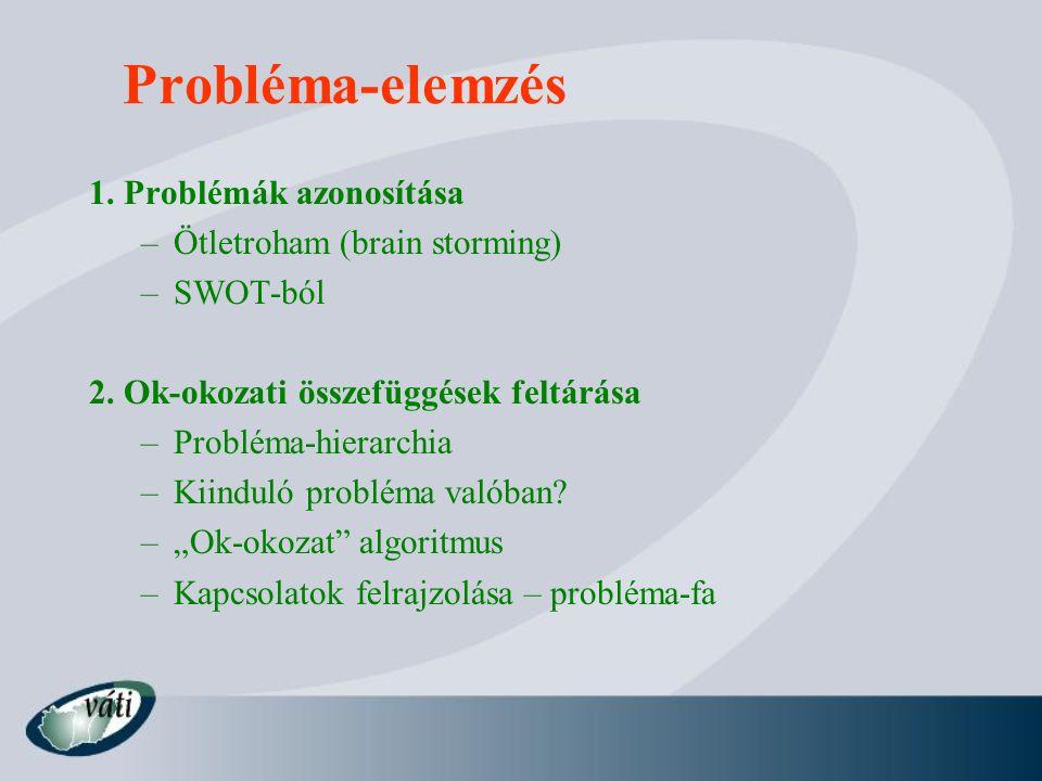 Probléma-elemzés 1. Problémák azonosítása Ötletroham (brain storming)