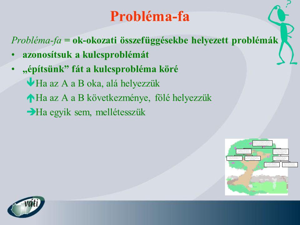 Probléma-fa Probléma-fa = ok-okozati összefüggésekbe helyezett problémák. azonosítsuk a kulcsproblémát.