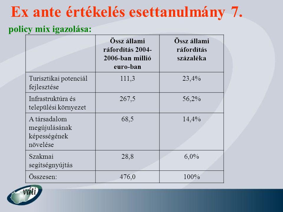 Ex ante értékelés esettanulmány 7.