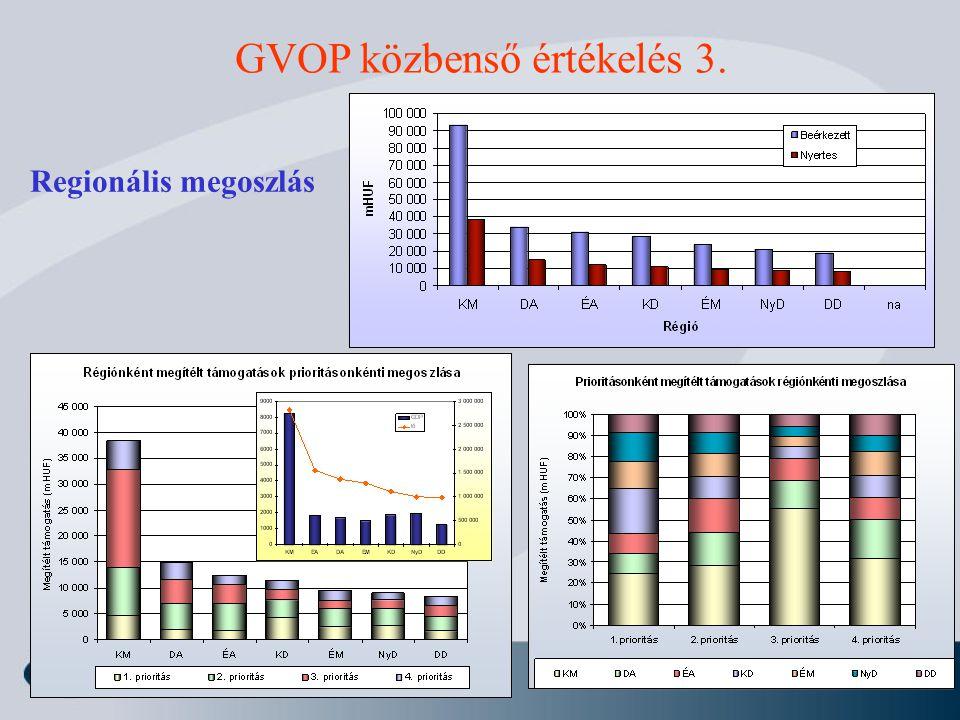 GVOP közbenső értékelés 3.