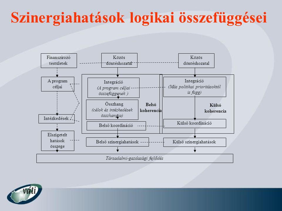 Szinergiahatások logikai összefüggései