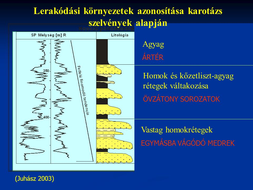 Lerakódási környezetek azonosítása karotázs szelvények alapján