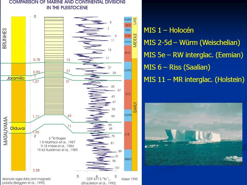 MIS 1 – Holocén MIS 2-5d – Würm (Weischelian) MIS 5e – RW interglac. (Eemian) MIS 6 – Riss (Saalian)