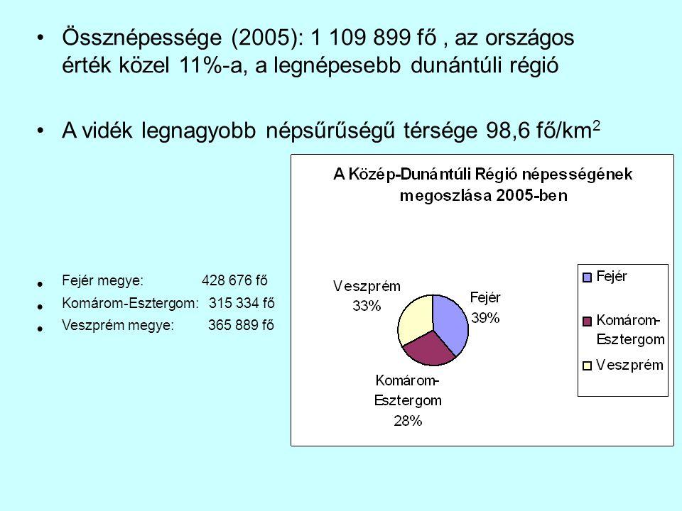 A vidék legnagyobb népsűrűségű térsége 98,6 fő/km2