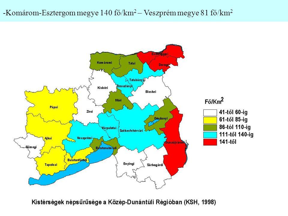 -Komárom-Esztergom megye 140 fő/km2 – Veszprém megye 81 fő/km2