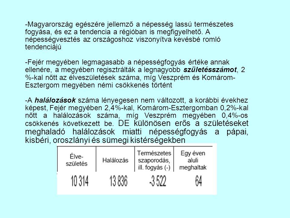 -Magyarország egészére jellemző a népesség lassú természetes fogyása, és ez a tendencia a régióban is megfigyelhető. A népességvesztés az országoshoz viszonyítva kevésbé romló tendenciájú