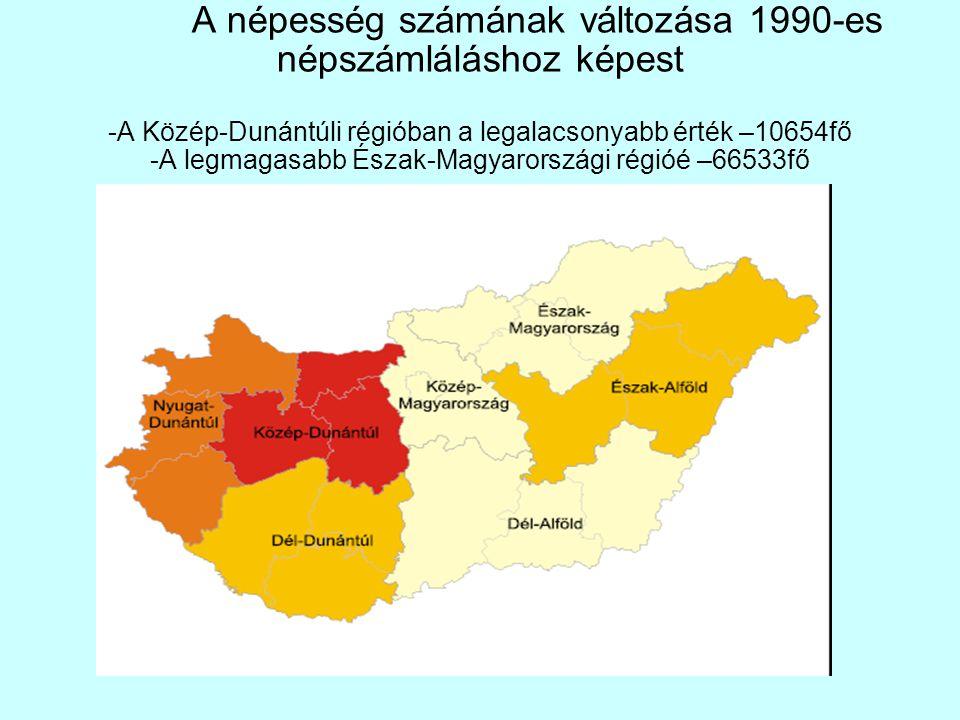 A népesség számának változása 1990-es népszámláláshoz képest -A Közép-Dunántúli régióban a legalacsonyabb érték –10654fő -A legmagasabb Észak-Magyarországi régióé –66533fő